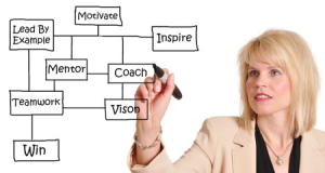Mentoring Programs Fail