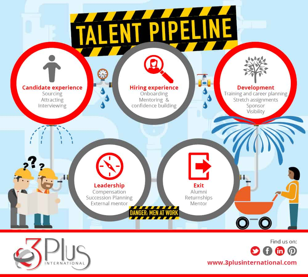 Your female talent pipeline