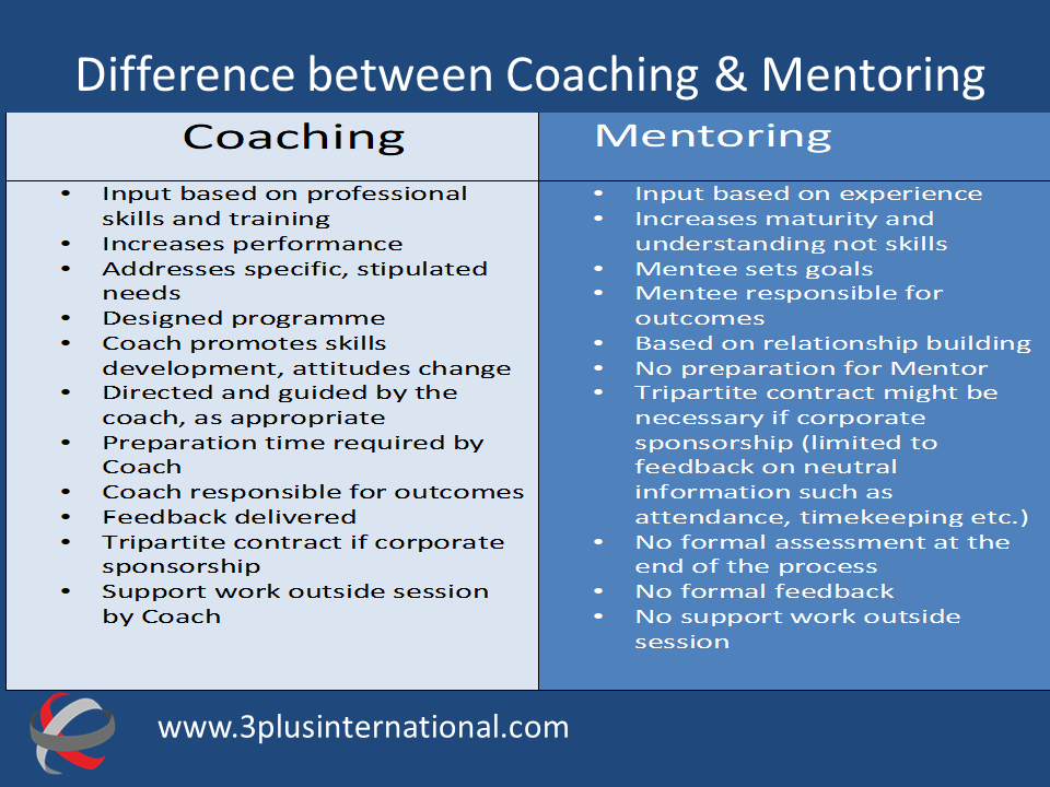 Mentor, coach or sponsor
